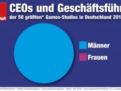 Kein einziger der 50 größten Spiele-Entwickler in Deutschland wird von einer Geschäftsführerin geleitet (Stand: Juli 2018)