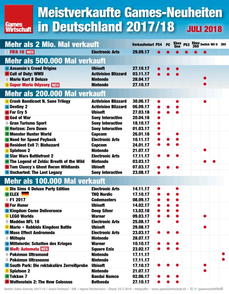 """Spektakuläre Verkaufszahlen: """"FIFA 18"""" ist dem Rest des Feldes längst enteilt (Stand: Juli 2018)"""