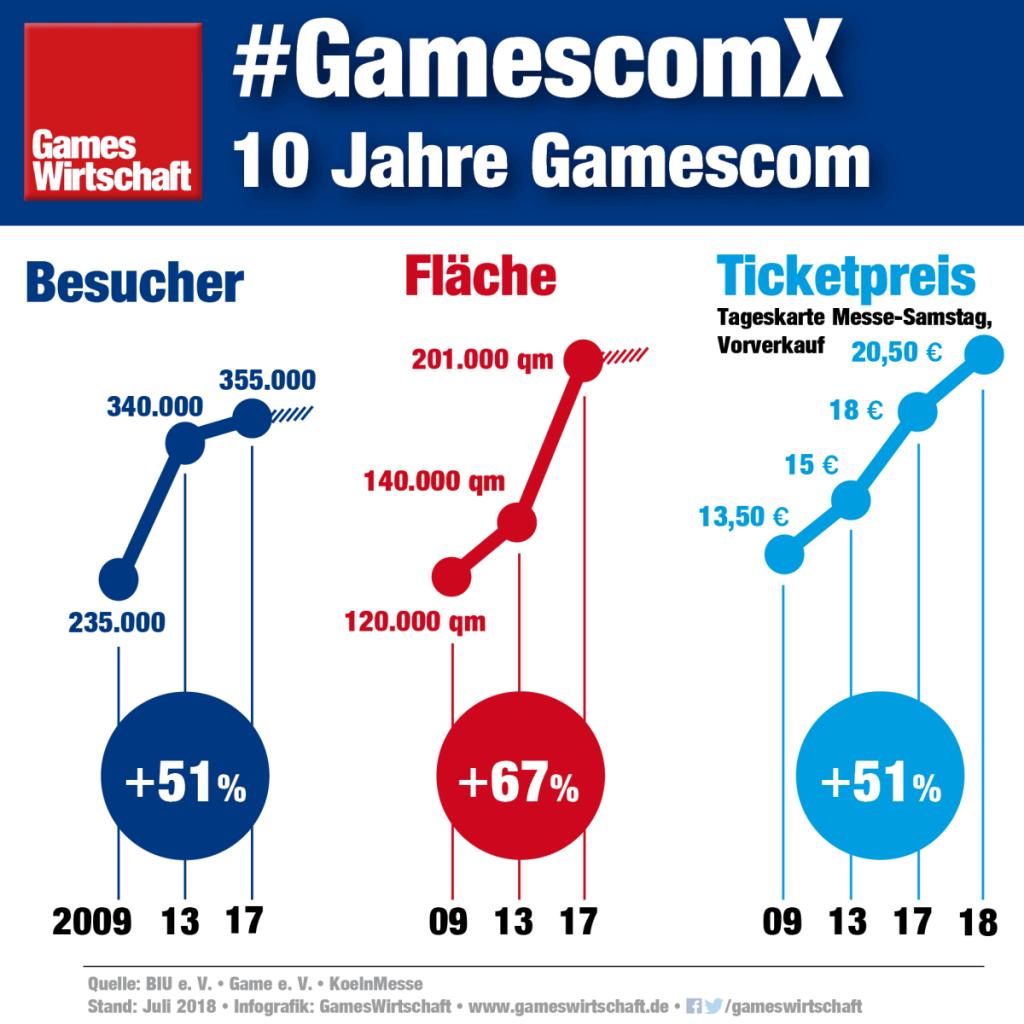 10 Jahre Gamescom: So haben sich Besucherzahlen, Ausstellungsfläche und Ticketpreise entwickelt (Stand: 3. Juli 2018)