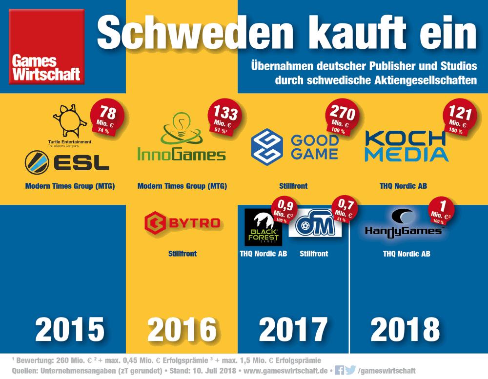 Durch den Zukauf von HandyGames erhöht sich die Zahl der Angestellten in der deutschen Games-Branche, die bei schwedischen Mutterkonzernen unter Vertrag stehen (Stand: 10. Juli 2018)