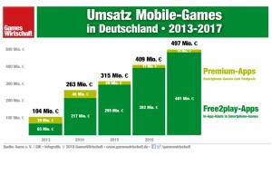 Auch 2017 ist der Umsatz mit Free2play-Smartphone-Spielen in Deutschland kräftig zugelegt.