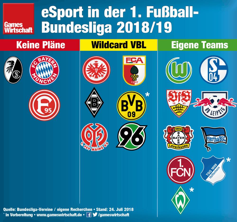 """Inzwischen ist die Mehrheit der Fußball-Bundesligisten im eSport aktiv - fast ausschließlich auf Basis von """"FIFA"""" (Stand: 24.7.2018)"""