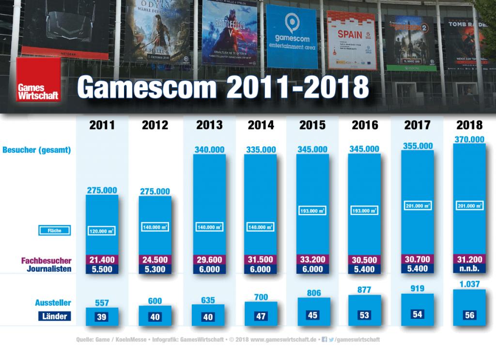 Neuer Rekord zum Jubiläum: 370.000 Besucher strömten an fünf Messetagen auf das Gelände der Gamescom 2018 (Stand: 25.8.2018)