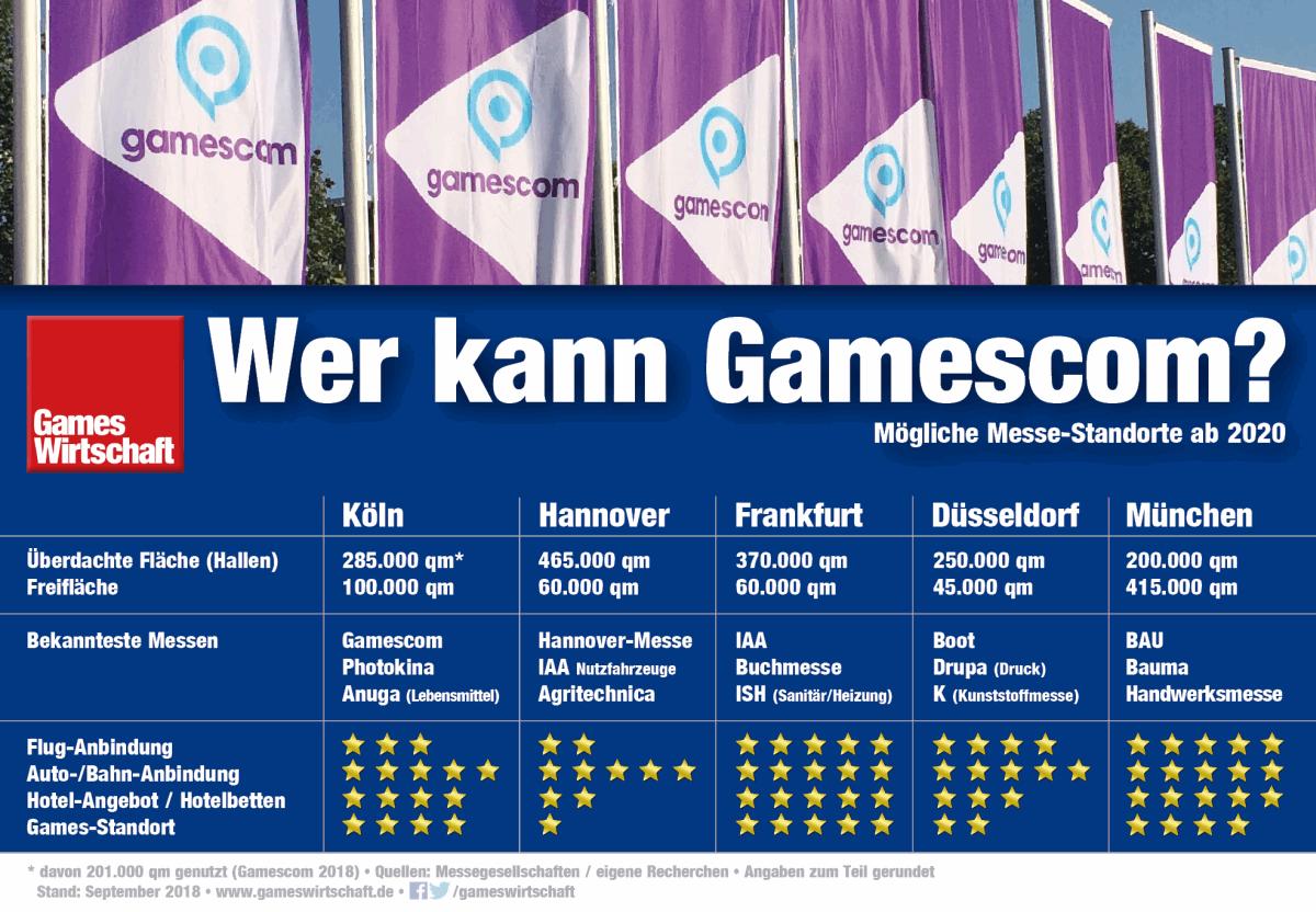 """Welche Stadt """"kann"""" Gamescom? In Deutschland gibt es neben Köln nur drei weitere Messe-Standorte mit mehr als 200.000 Quadratmetern Fläche (Stand: September 2018)"""