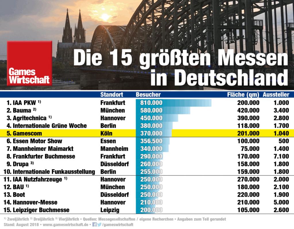 Die Gamescom ist mittlerweile die zweitgrößte, jährlich veranstaltete Messe in Deutschland (Stand: August 2018)