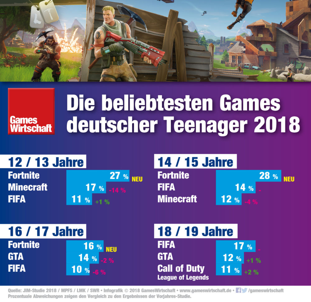 """Die JIM-Studie 2018 weist """"Fortnite"""" als beliebtestes Spiel deutscher Teenager aus (Stand: 29.11.2018)"""