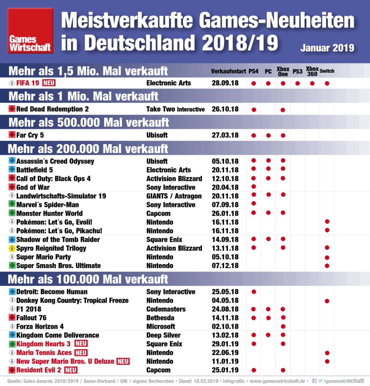 """Mit 1,5 Millionen Stück steht """"FIFA 19"""" mit weitem Abstand an der Tabellenspitze (Stand: 18.2.2019)"""