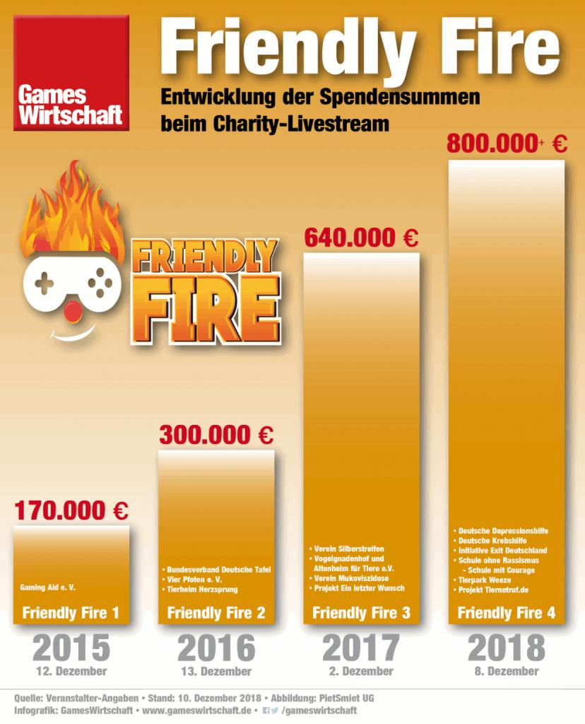 Mehr als 800.000 Euro hat Friendly Fire 4 eingespielt - das Geld wird an sechs Hilfsorganisationen verteilt (Stand: 10.12.2018)