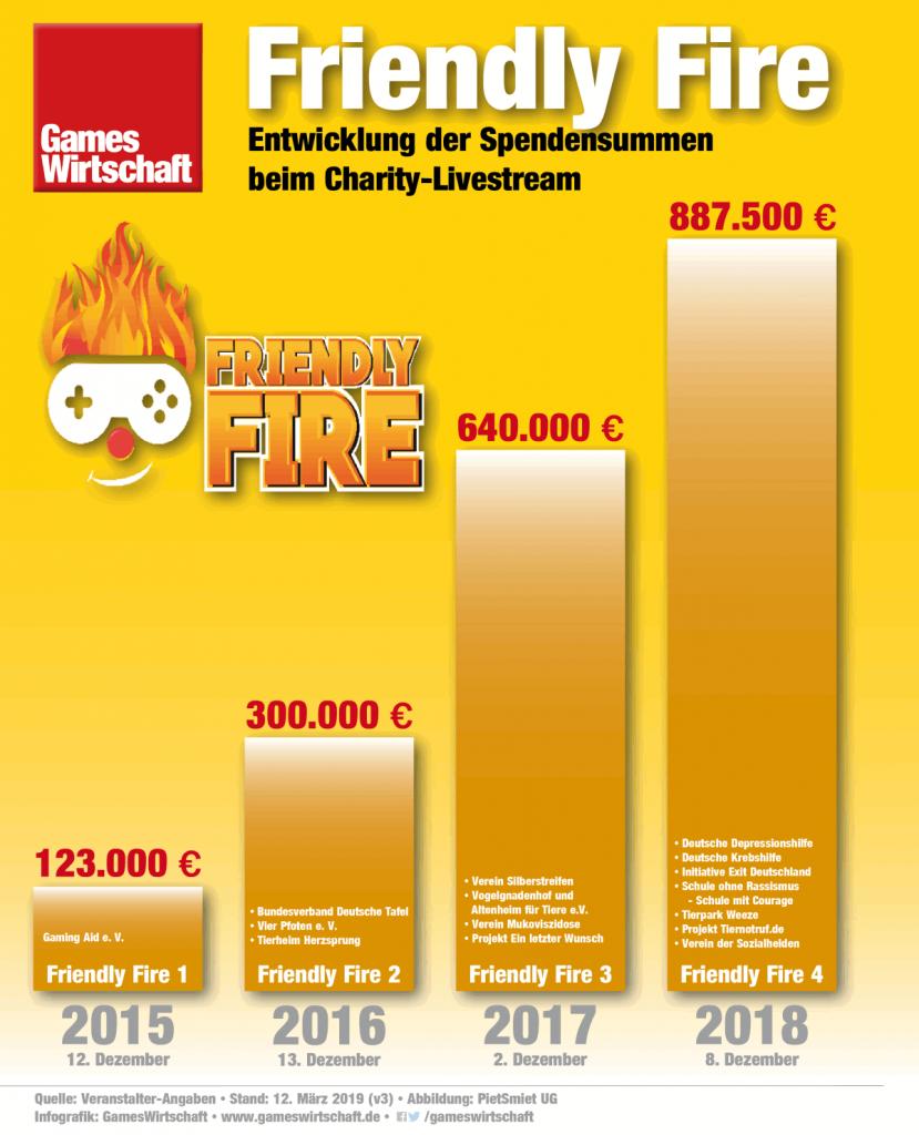 Mit einem Erlös von rund 887.500 Euro hat Friendly Fire 4 einen neuen Spenden-Rekord aufgestellt (Stand: 12.3.2019)