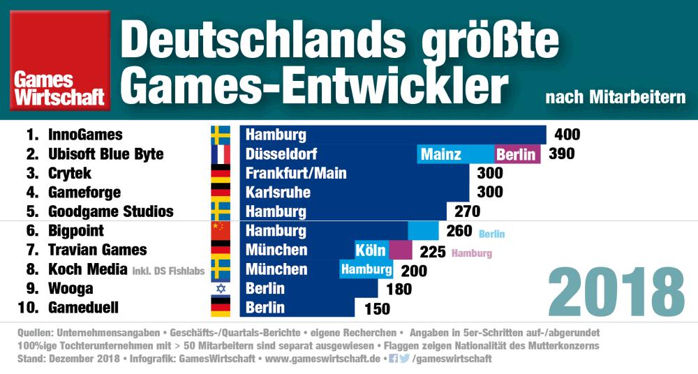 Die zehn größten deutschen Games-Entwickler befinden sich inzwischen mehrheitlich im Eigentum ausländischer Investoren und Unternehmen (Stand: 3.12.2018)