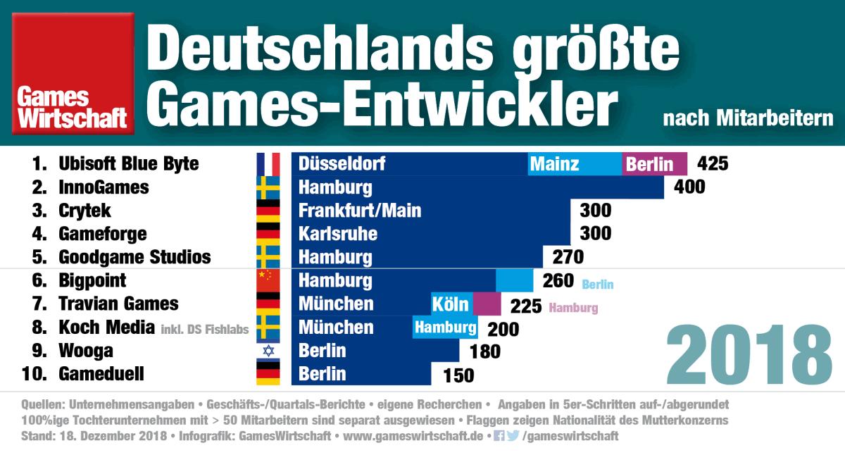 Die neue Berliner Niederlassung macht Ubisoft Blue Byte zum größten Arbeitgeber unter Deutschlands Spiele-Entwicklern (Stand: 14.12.2018)