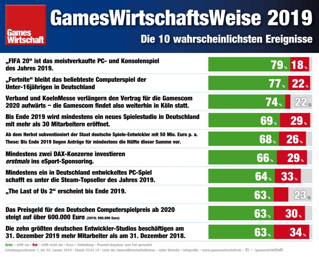 Die Top 10 Thesen: Mit diesen Ereignissen rechnen die Experten im Spielejahr 2019 (Stand: 23.1.2019)