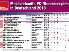 Diese 20 Computer- und Video-Spiele wurden 2018 in Deutschland am häufigsten auf Datenträgern erworben (Stand: 22. Januar 2019)
