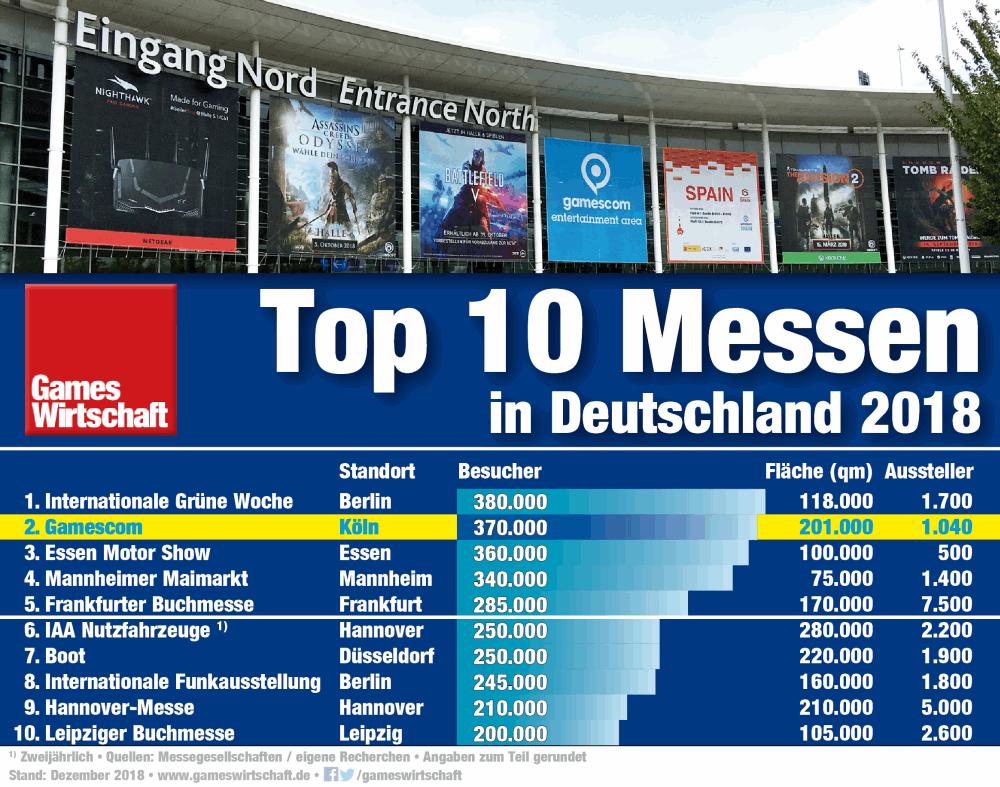Die Gamescom 2018 war im Jahr 2018 die zweitgrößte Messe in Deutschland (Stand: 3. Januar 2019)