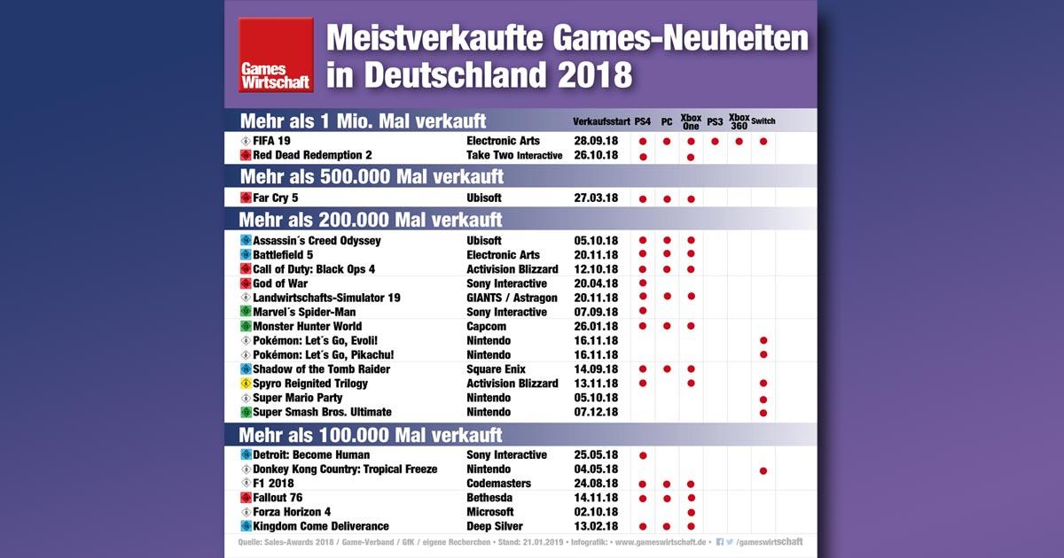 Spiele-Verkaufszahlen 2018: 22 Games-Neuheiten verkauften sich öfter als 100.000 Mal (Infografik: GamesWirtschaft / Stand: 21.1.2019)