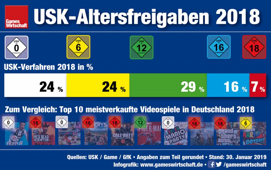 USK-Altersfreigaben 2018: In diesem Jahr weicht die Verteilung der USK-Siegel besonders deutlich von den Freigaben der Top-10-Bestseller ab (Stand: 30.1.2019)