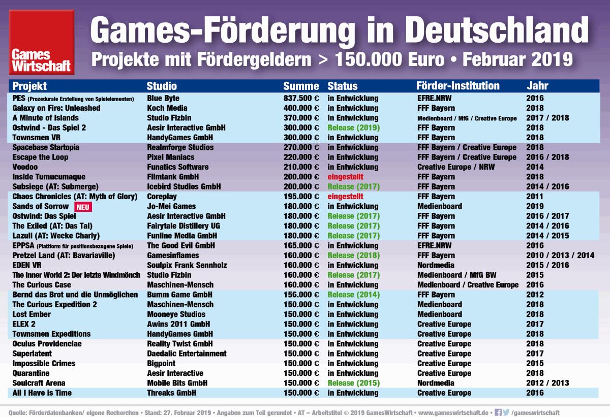 Die Tabelle zeigt die Games-Projekte, die staatliche Fördergelder von 150.000 Euro aufwärts erhalten haben (Stand: Februar 2019)