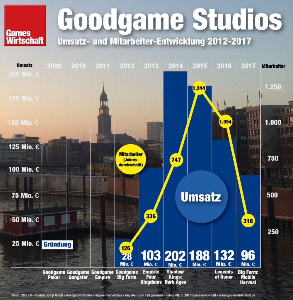 Rückkehr in die Gewinnzone: Goodgame Studios hat ein drastisches Kostensenkungs-Programm hinter sich (Stand: 26.2.2019)
