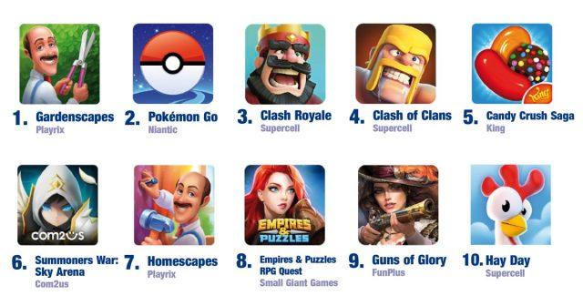 Das finnische Studio Supercell ist gleich drei Mal in den Top 10 der umsatzstärksten Mobile-Games 2018 in Deutschland vertreten (Stand: 26.2.2019)