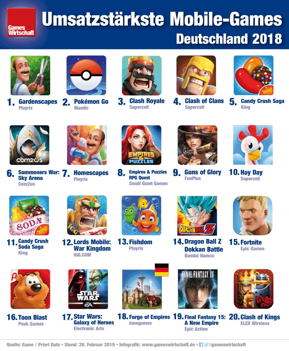 Das Hamburger Studio InnoGames ist der einzige deutsche Spiele-Entwickler, der es in die Umsatz-Top-20 der erfolgreichsten Mobile-Games 2018 geschafft hat (Stand: 26.2.2019)
