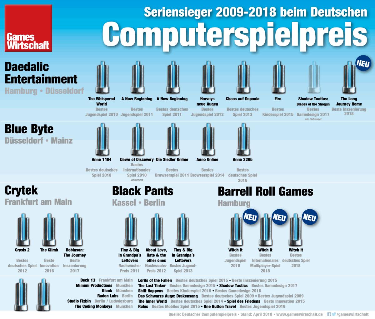 Kein anderes Studio hat den Deutschen Computerspielpreis so oft gewonnen wie Daedalic Entertainment (Stand: April 2018)