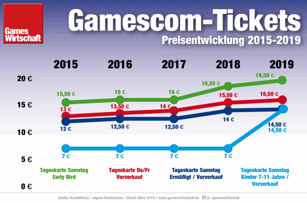 Seit 2015 sind die Gamescom-Ticketpreise im Schnitt um 20 bis 25 Prozent gestiegen (Stand: März 2019)