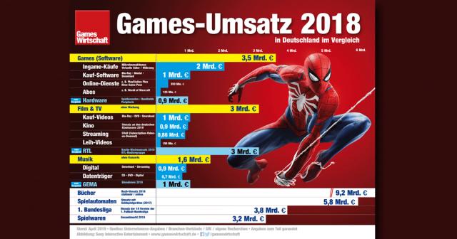 Games-Umsatz 2018 im Vergleich: Die Einnahmen mit Computerspielen liegen deutlich über den Umsätzen von Kino und Musik (Stand: 25. April 2019)