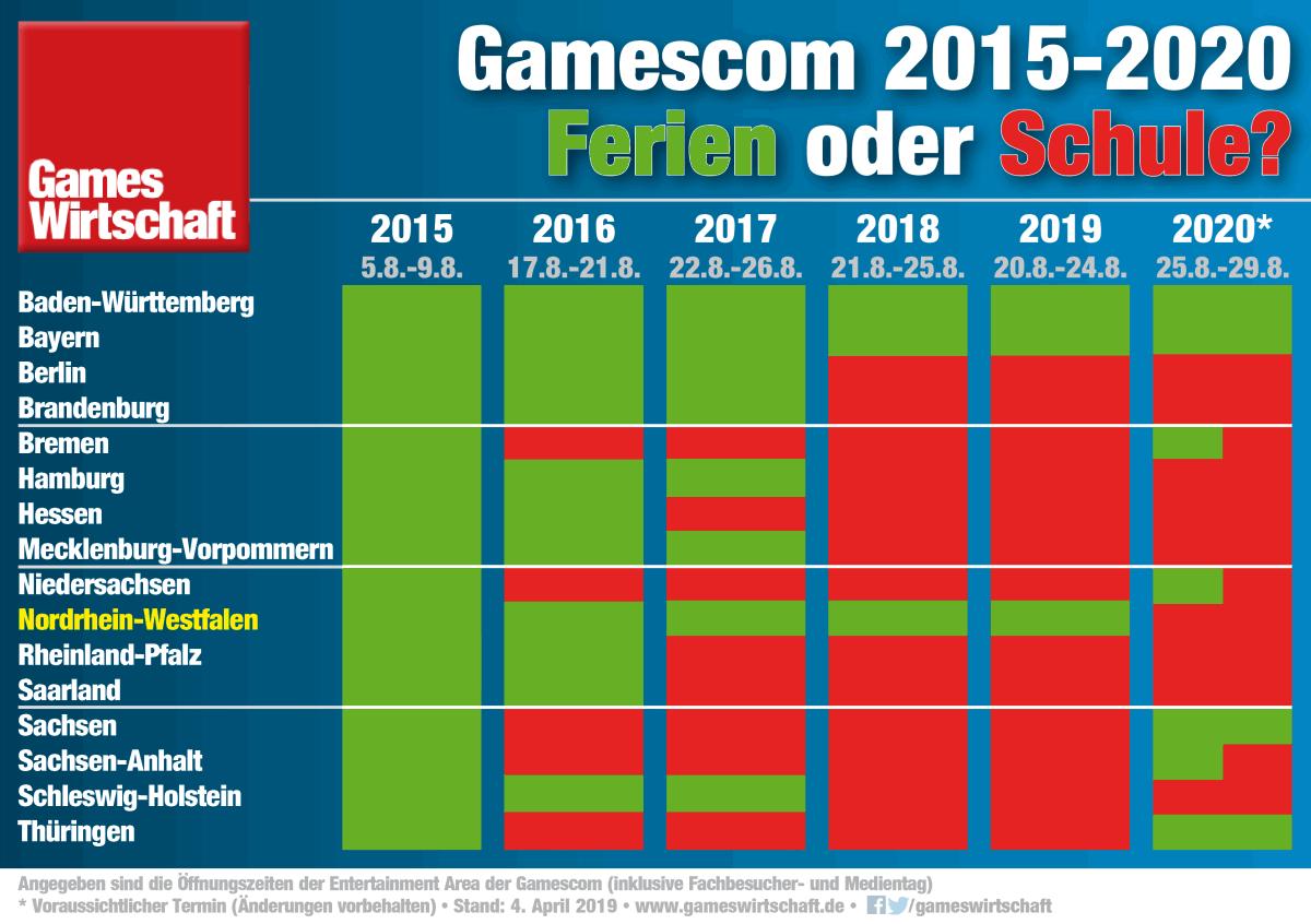 Die Schulferien-Situation bis einschließlich Gamescom 2020 im Überblick (Stand: 4.4.19 - Änderungen vorbehalten)