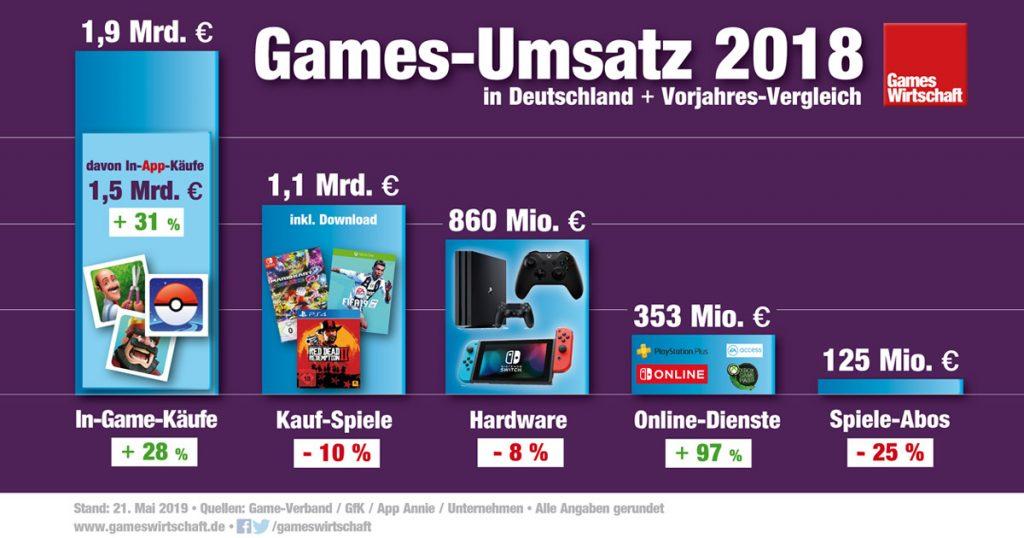 Zusammen mit den Ingame-Käufen sind Online- und Abo-Dienste wie Xbox Live Gold der Wachstumstreiber der deutschen Spiele-Branche (Stand: 21. Mai 2019)