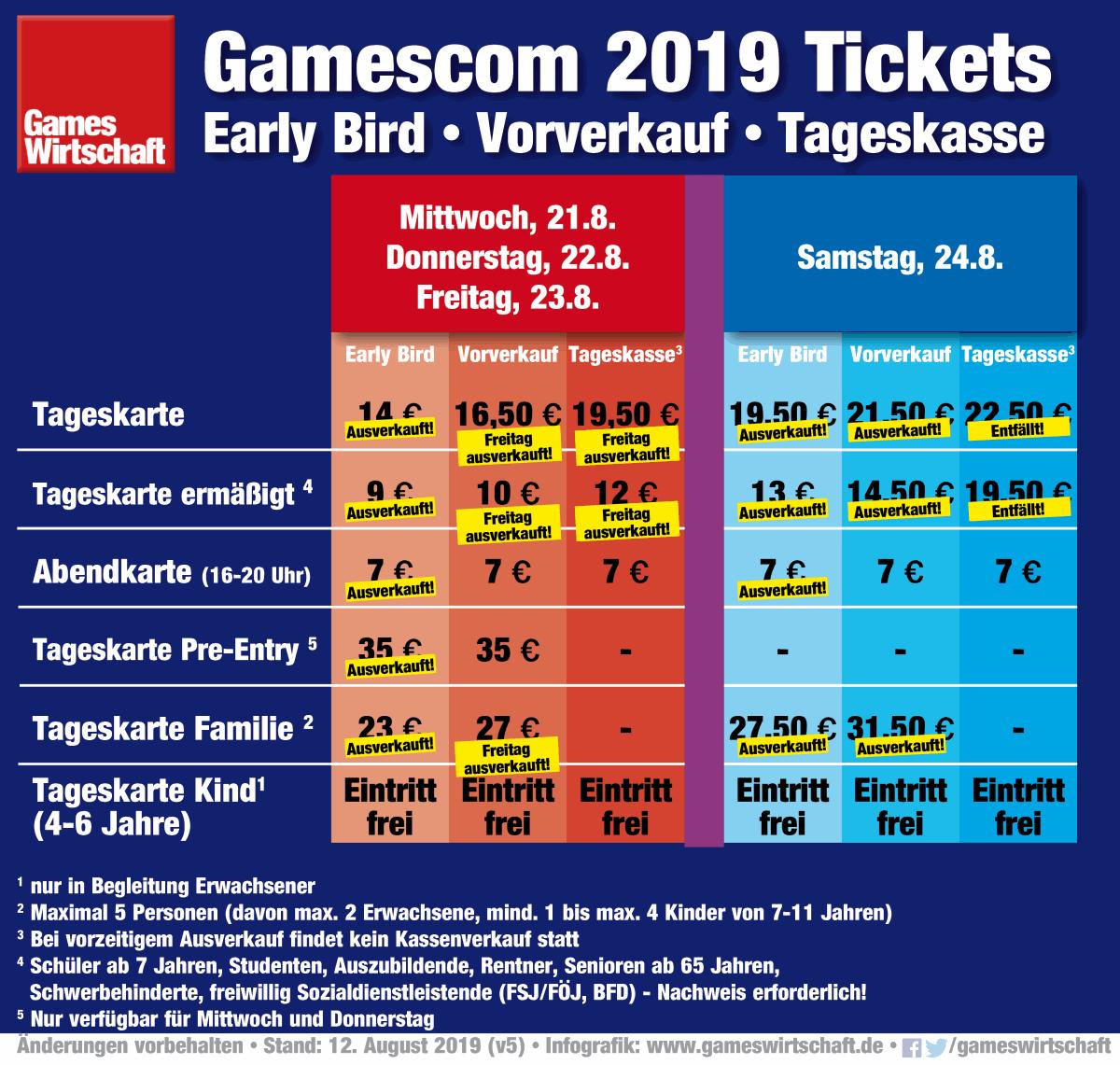 Gamescom-Tickets 2019: Eine Woche vor Messe-Start sind nur noch Tagestickets für Donnerstag und Freitag im Angebot (Stand: 12.8.2019)