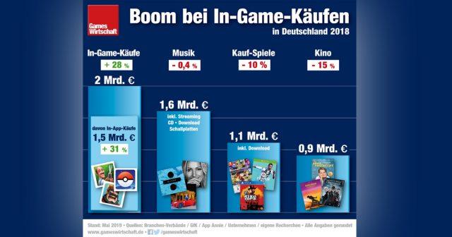Mit In-App-Käufen wurde 2018 in Deutschland ähnlich viel Umsatz erzielt wie mit Musik (Stand: 8. Mai 2019)