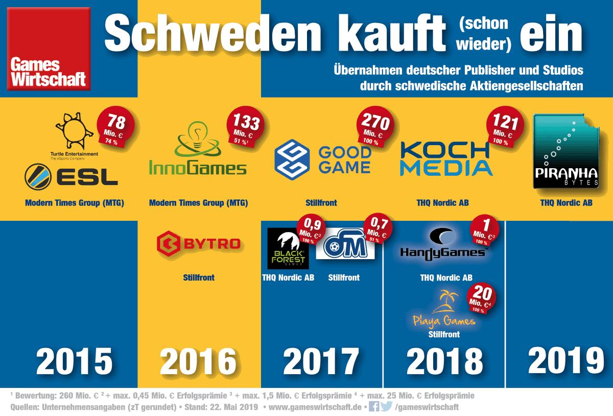 Börsennotiert und in Kauflaune: Schwedische Unternehmen teilen Deutschlands Studios unter sich auf (Stand: 22.5.2019)