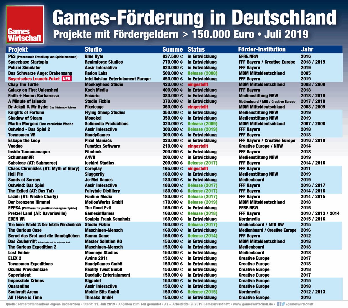 Computerspiele-Förderung in Deutschland: Das sind die Projekte mit den höchsten staatlichen Zuschüssen (Stand: 21.7.2019)