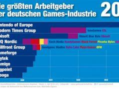 Das sind die 10 größten Arbeitgeber der deutschen Games-Branche (Stand: Juli 2019)