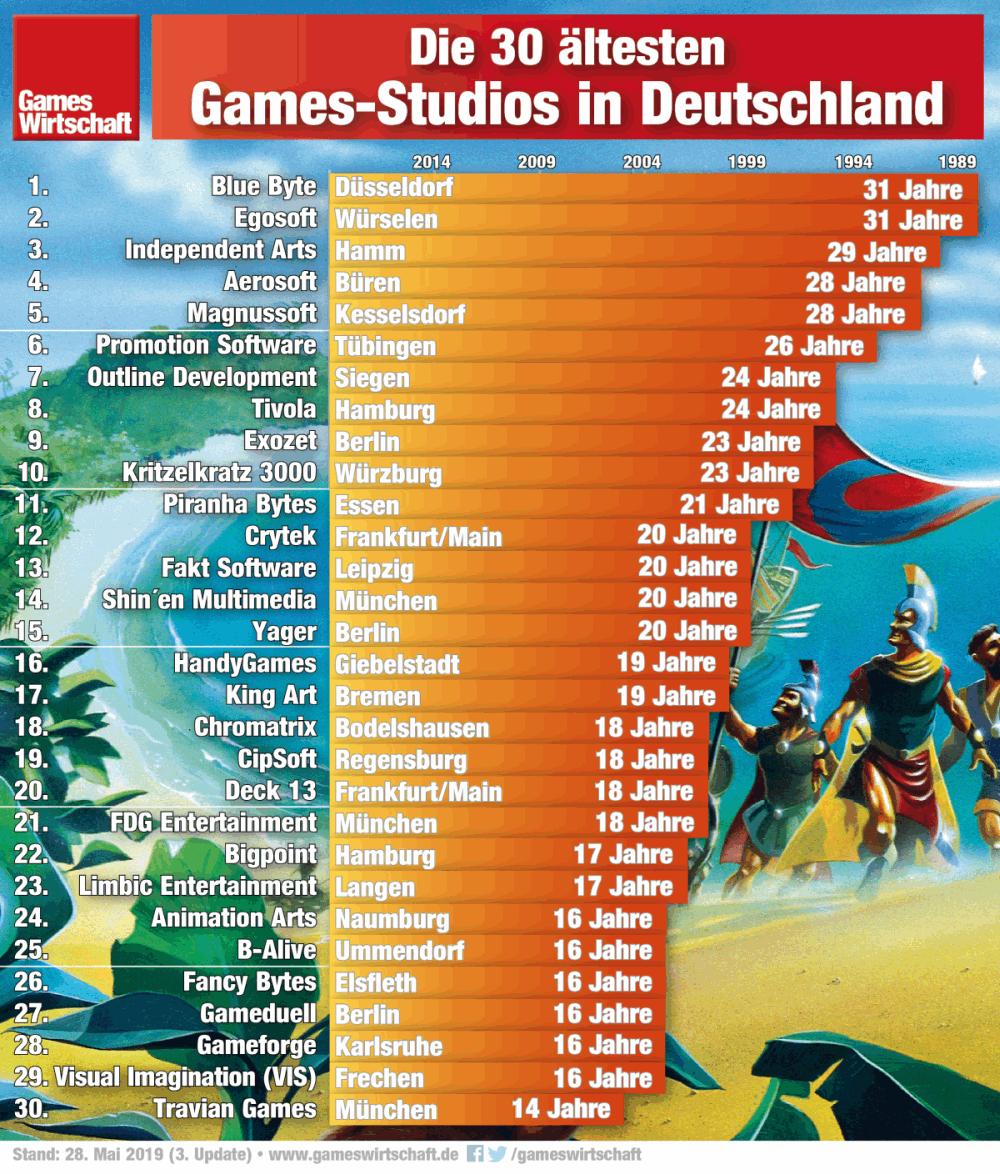 Die ältesten (noch existierenden) Spiele-Studios in Deutschland - Stand: 28. Mai 2019