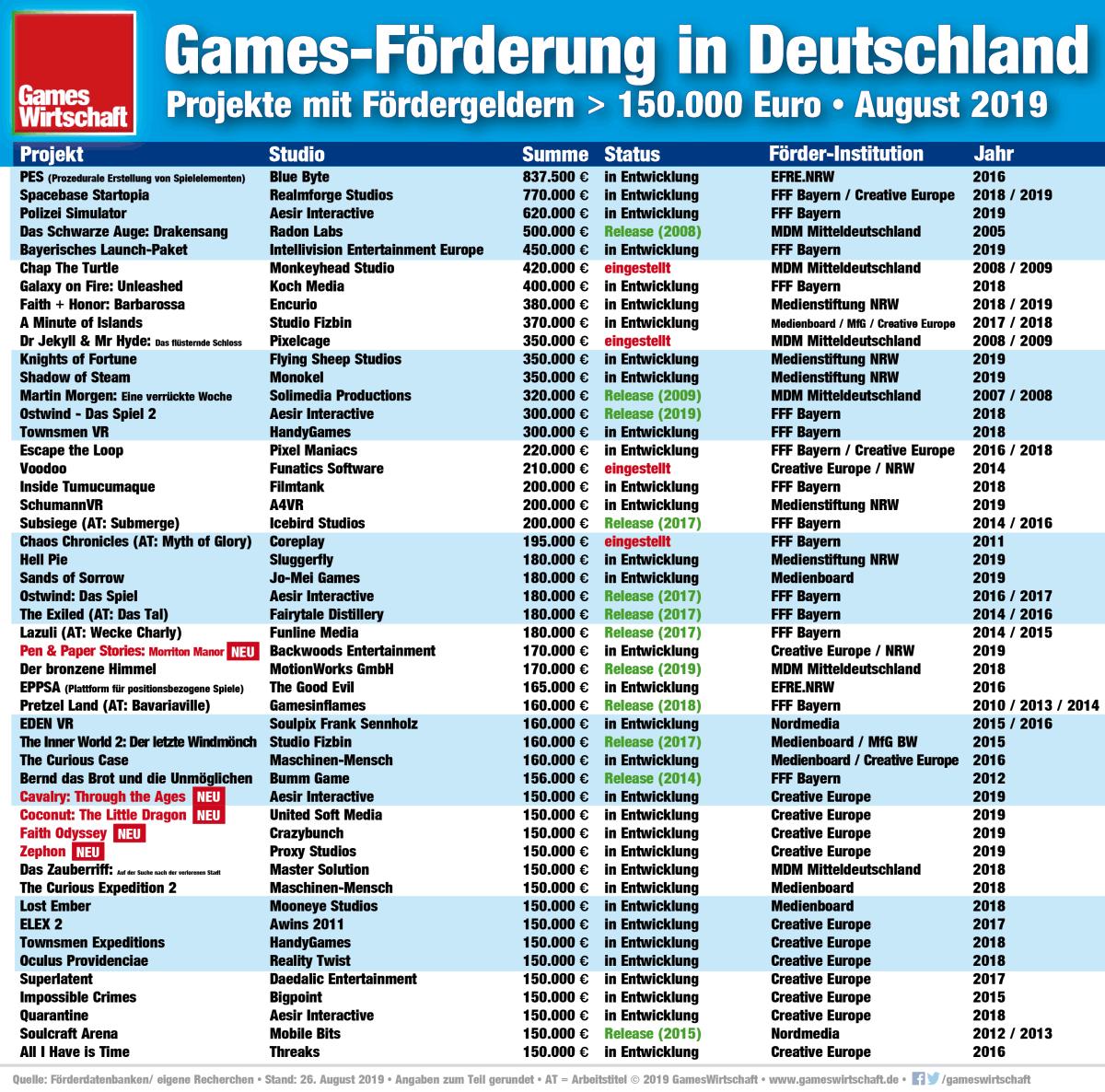 Das Creative Europe Media-Programm hievt fünf Studios in die Liste der meistgeförderten deutschen Games (Stand: 28. August 2019)