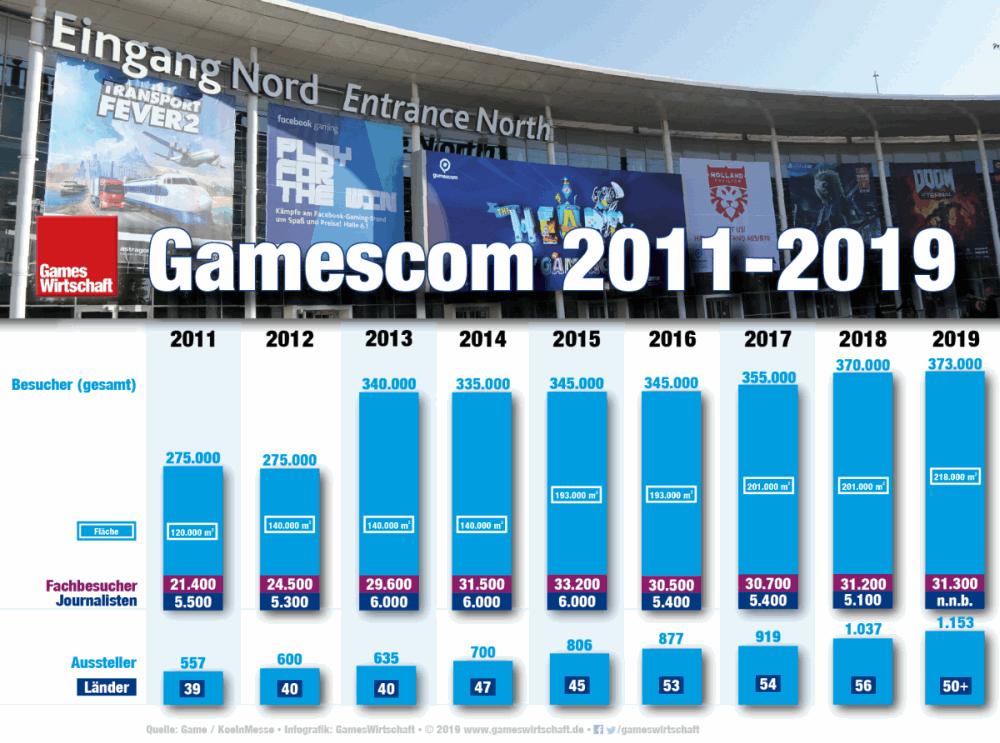 Die Infografik zeigt die Entwicklung des Gamescom-Kennzahlen seit 2011 (Stand: 24.8.2019)