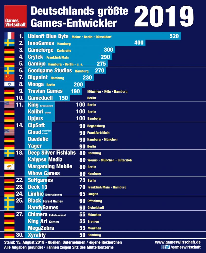 Das sind die 30 größten Spiele-Entwickler und Studios in Deutschland (Stand: 15. August 2019)