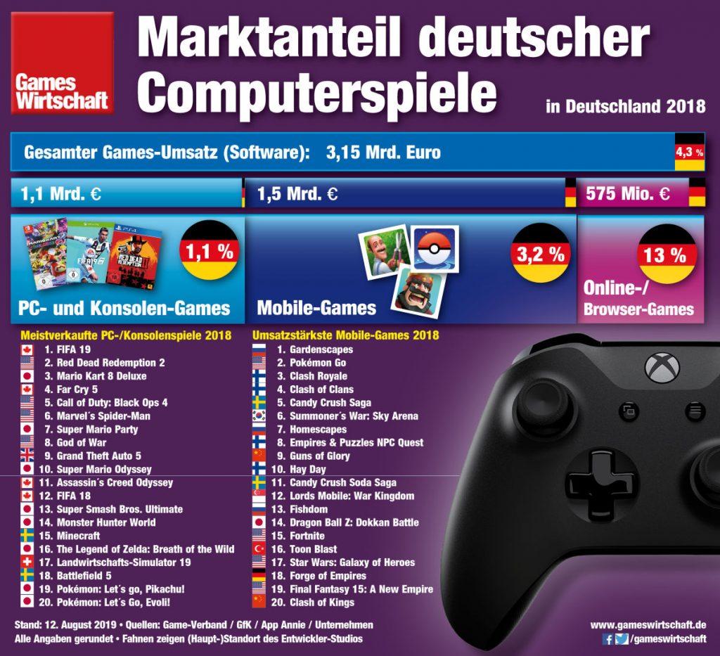 3,1 Milliarden Euro wurden 2018 mit Games in Deutschland umgesetzt (ohne Online-Dienste und Hardware) - der Marktanteil von Spielen made in Germany liegt bei 4,3 Prozent (Stand: August 2019)