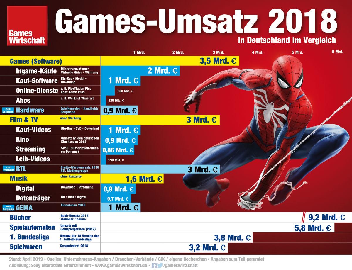 Games-Umsatz 2018 in Deutschland - im Vergleich zu Musik und Film (Stand: April 2019)
