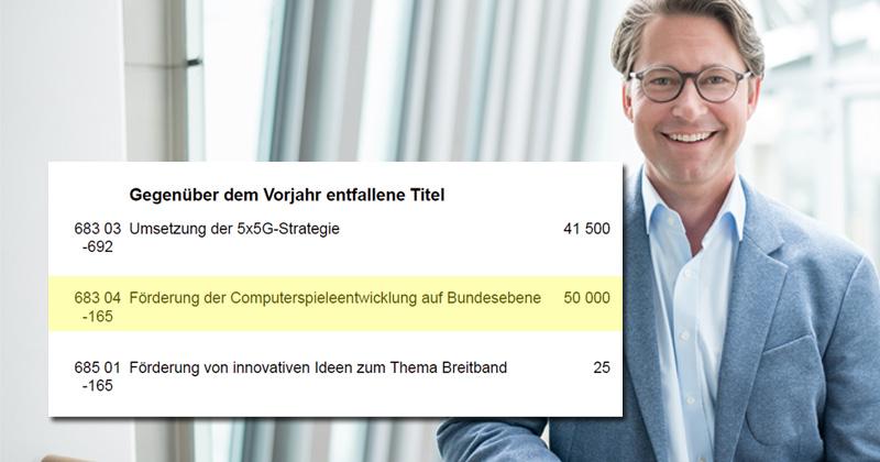 Drei Posten sind im Haushalt von Verkehrsminister Andreas Scheuer (CSU) gegenüber dem Vorjahr entfallen - darunter die Computerspiele-Förderung (Foto: CSU / Valentin Brandes)