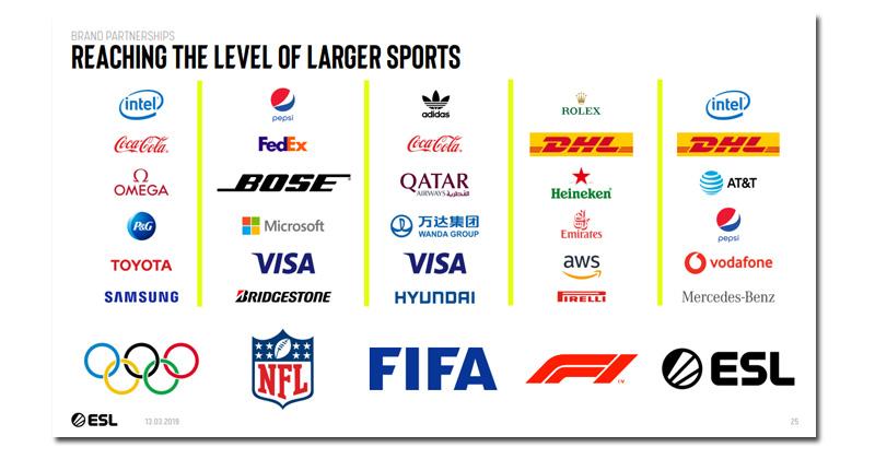 Auf Augenhöhe mit Olympia, Fußball und Formel 1: Auszug aus einer Investoren-Präsentation der ESL vom Frühjahr 2019 (Quelle: MTG Capital Markets Day)