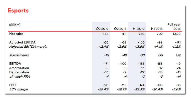 Auch im ersten Halbjahr 2019 gelang es der ESL-Mutter MTG nicht, mit dem eSport-Geschäft schwarze Zahlen zu schreiben (Quelle: MTG Quartalsbericht)