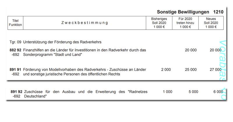 Das Update des Haushalts-Entwurfs 2020 sieht weitere 50 Mio. Euro für den Ausbau von Radwegen vor (Quelle: Deutscher Bundestag)