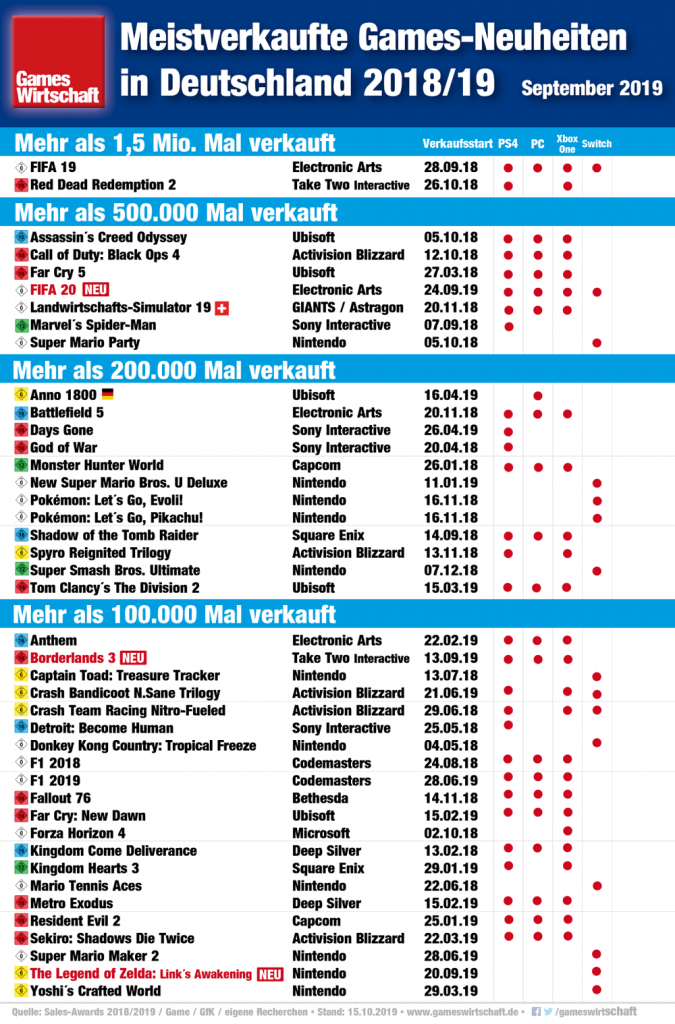 Die in Deutschland meistverkauften Games-Neuheiten der Saison 2018/19 (Stand: 15. Oktober 2019)