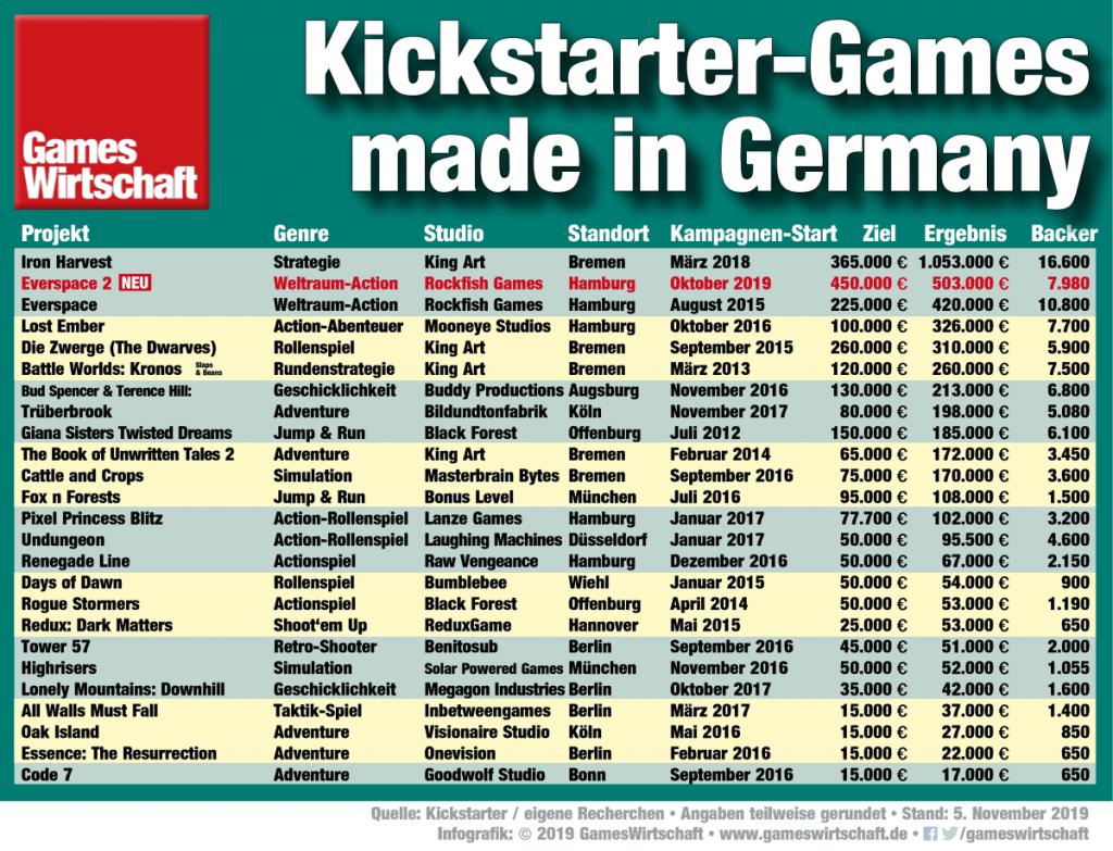 """Mit einem Ergebnis von über 500.000 Euro belegt """"Everspace 2"""" von Rockfish Games den zweiten Platz in der All-Time-Tabelle der erfolgreichsten Kickstarter-Games aus Deutschland (ohne Shop-Umsätze / Stand: 5.11.2019)"""