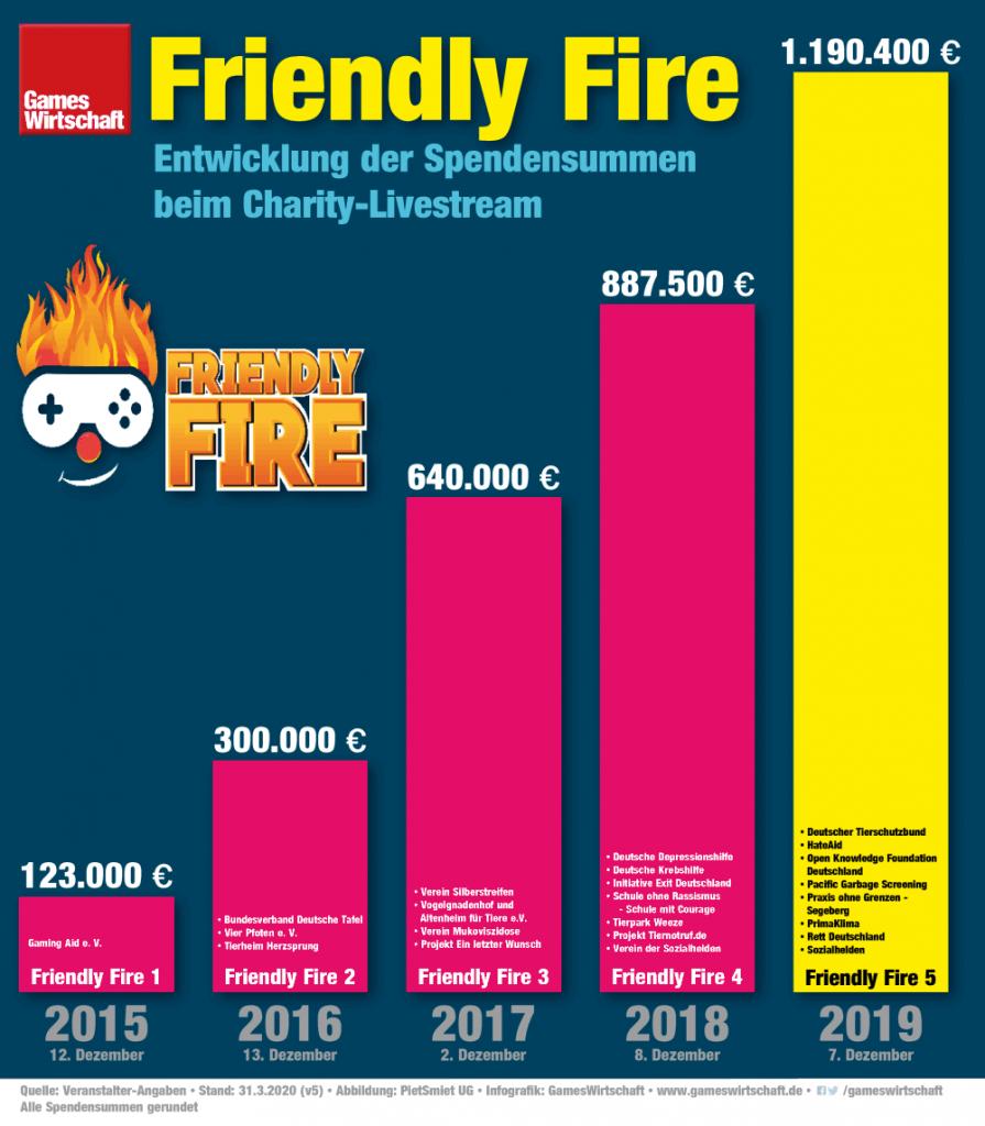 Mit einem Erlös von fast 1,2 Millionen hat Friendly Fire 5 einen neuen Rekord aufgestellt (Stand: 31.3.2020)