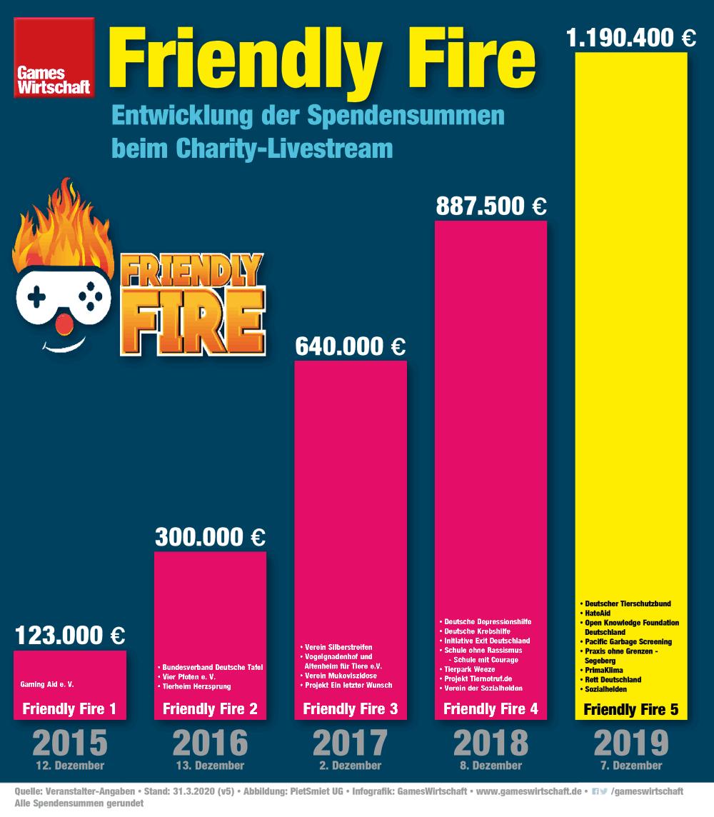 Mit einem Erlös von fast 1,2 Millionen Euro hat Friendly Fire 5 einen neuen Rekord aufgestellt (Stand: 31.3.2020)