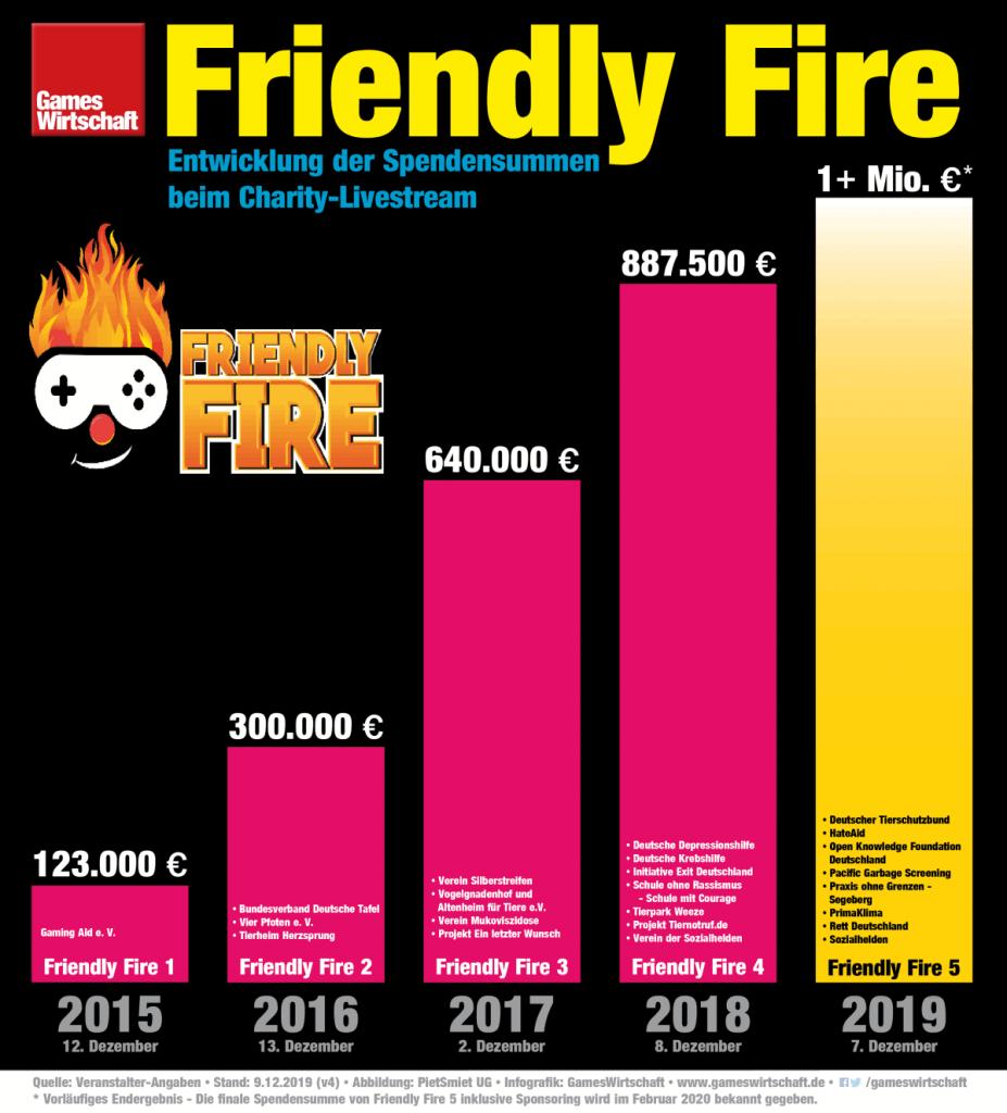 Friendly Fire 5 knackt die Million: Die Infografik zeigt die Entwicklung der Spendensummen seit 2015 (Stand: 9.12.2019)