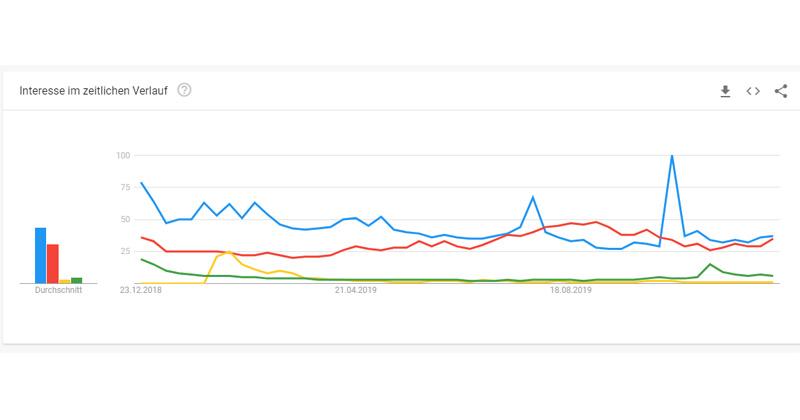 """Meistgegoogelte Games in Deutschland 2019: """"Fortnite"""" (blau) oder """"Minecraft"""" liegen in absoluten Suchanfragen deutlich vor """"APEX Legends"""" (grün) - Abbildung: Google Trends"""